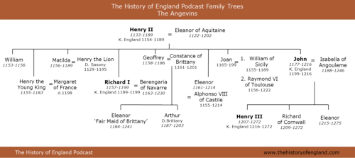 Family tree of the Angevins 1155-1216