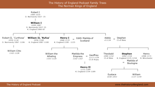 Family Tree of the Norman Kings of England