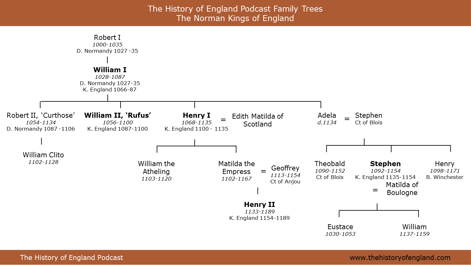 family trees normandy and the angevins the history family tree of the norman kings of england