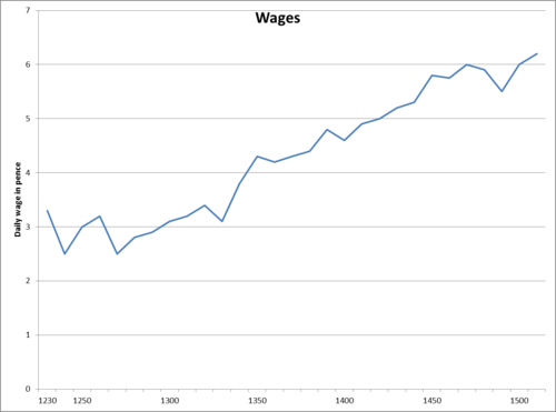 Medieval Wages