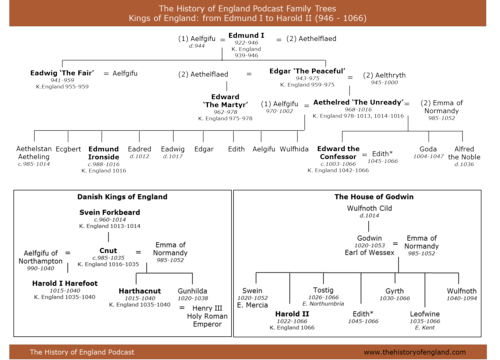 History of Kings of England Family Tree Kings England Family Tree