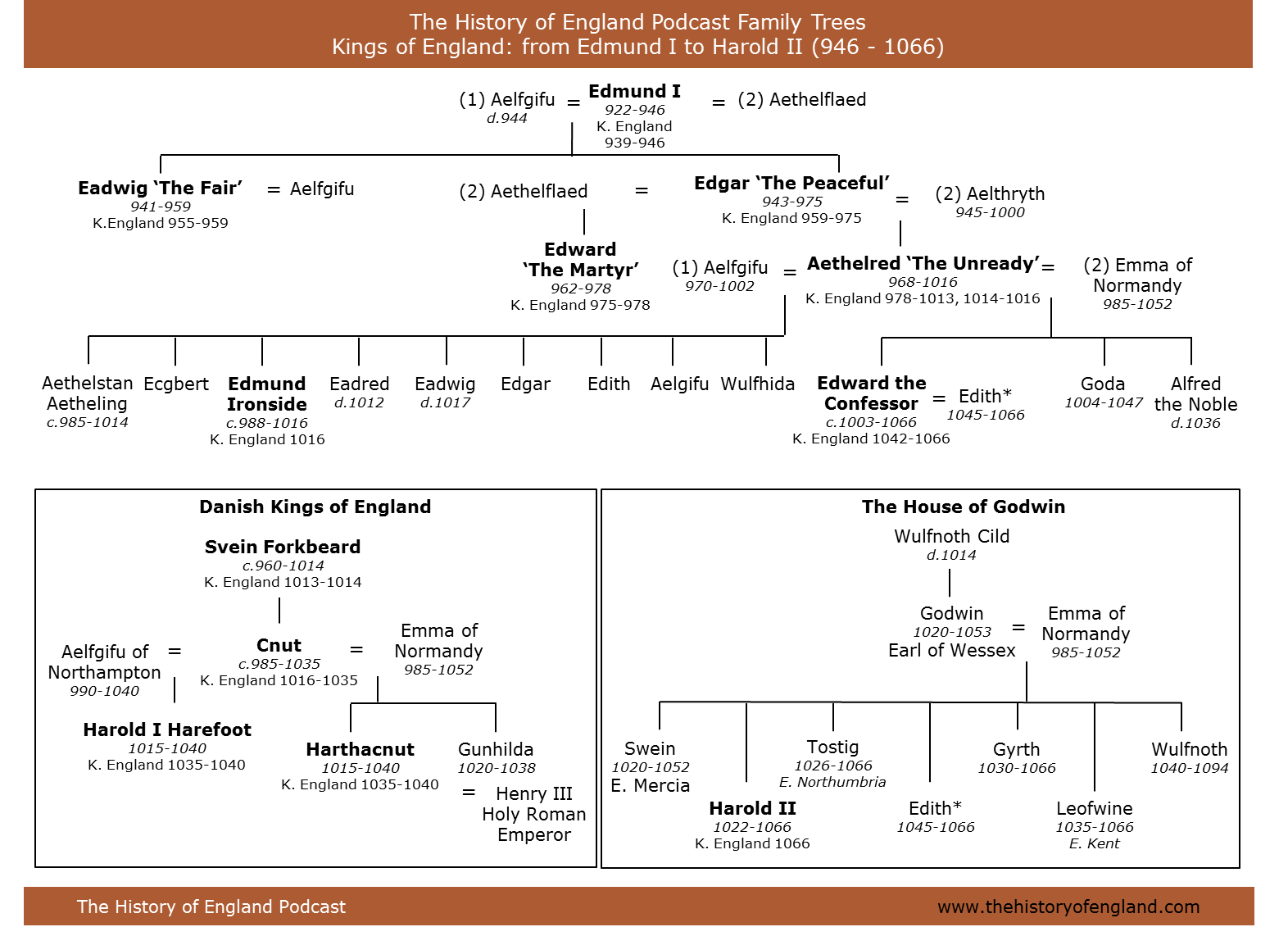 family trees the history of england family tree of anglo saxona nd danish kings of england 946 1066