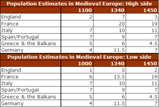 Rough medieval population comparisons