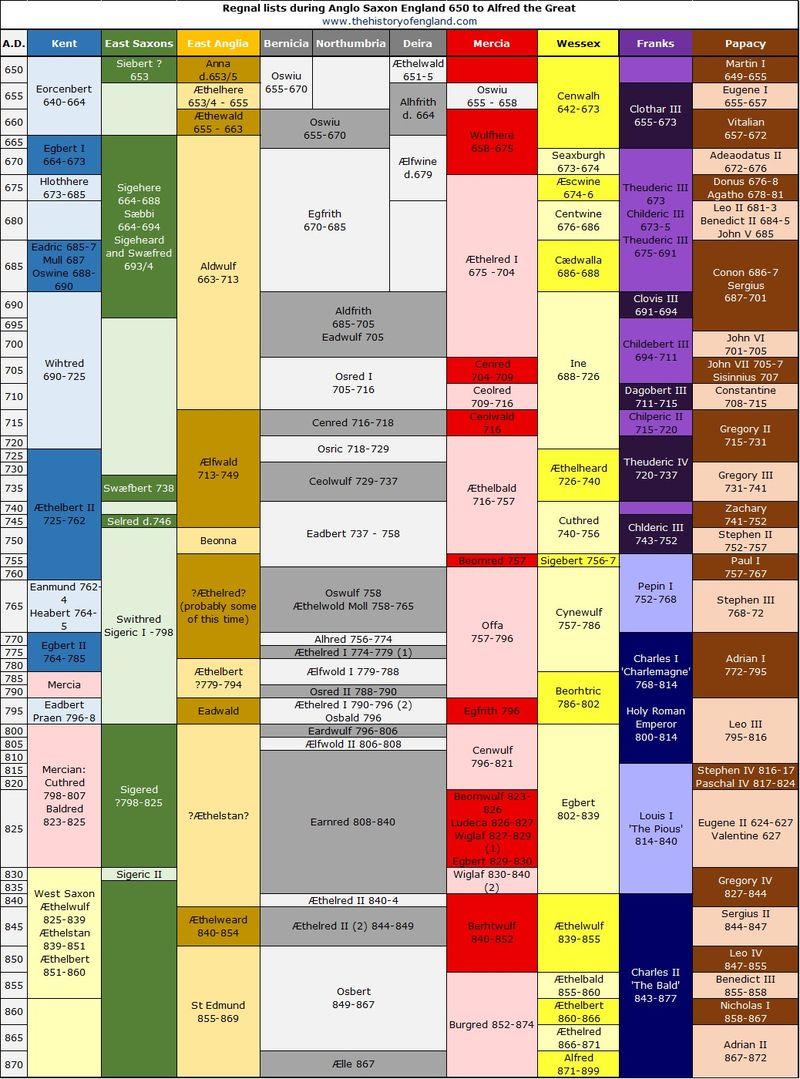Regnal Lists 650-870