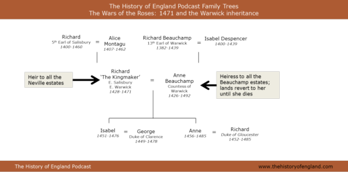 Warwick inheritance 1471