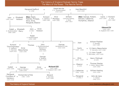 Neville Family Tree